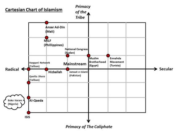 Cartesian Chart of Islamism